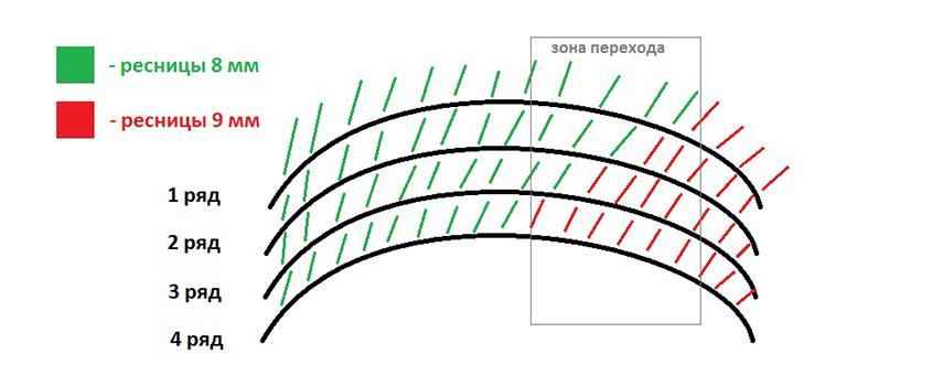 схема плавный переход наращивание ресниц