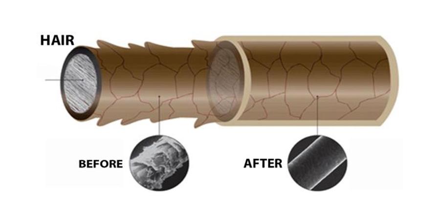 кератиновове выпрямление волос до и после
